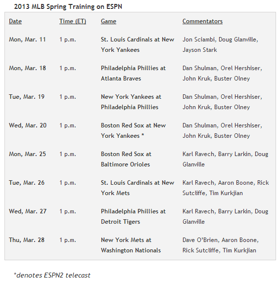 Phillies Tabbed for Three of Eight ESPN Spring Training