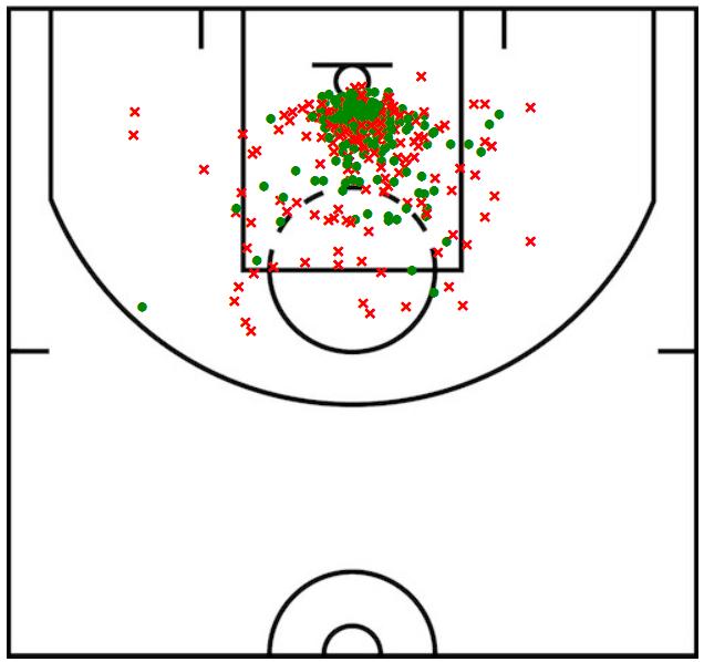 Simmons shot chart