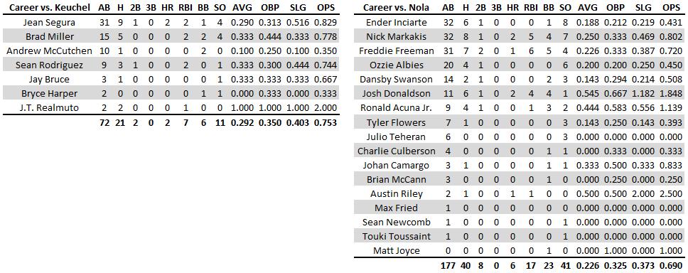 Phillies Tab Nola Opposite Keuchel, Braves in 3-Game Series Opener